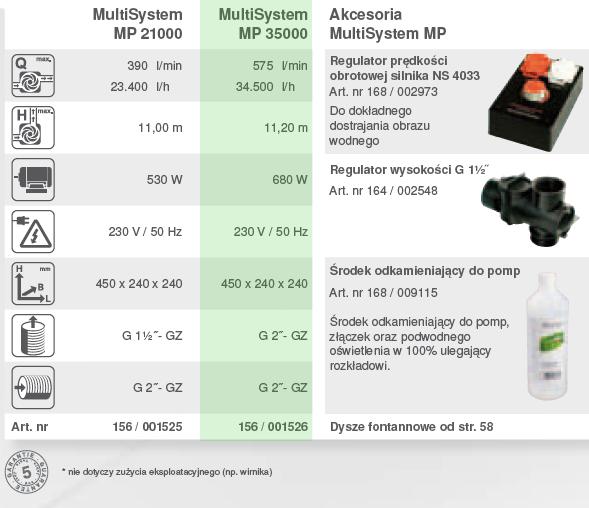 multisystem mp 35000