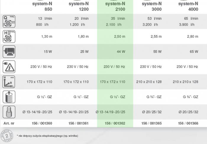 system n 2100