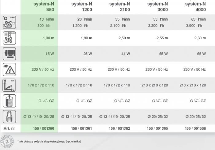 system n 850